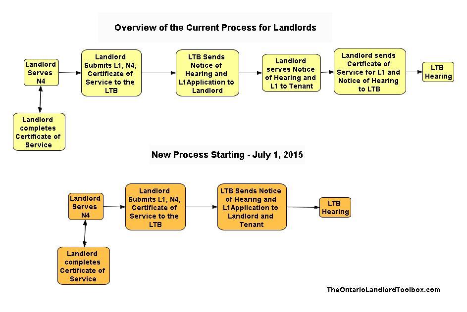 NewLTB Process-0_1